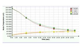 SOLIDWORKS Simulation Analiza chłodzenia