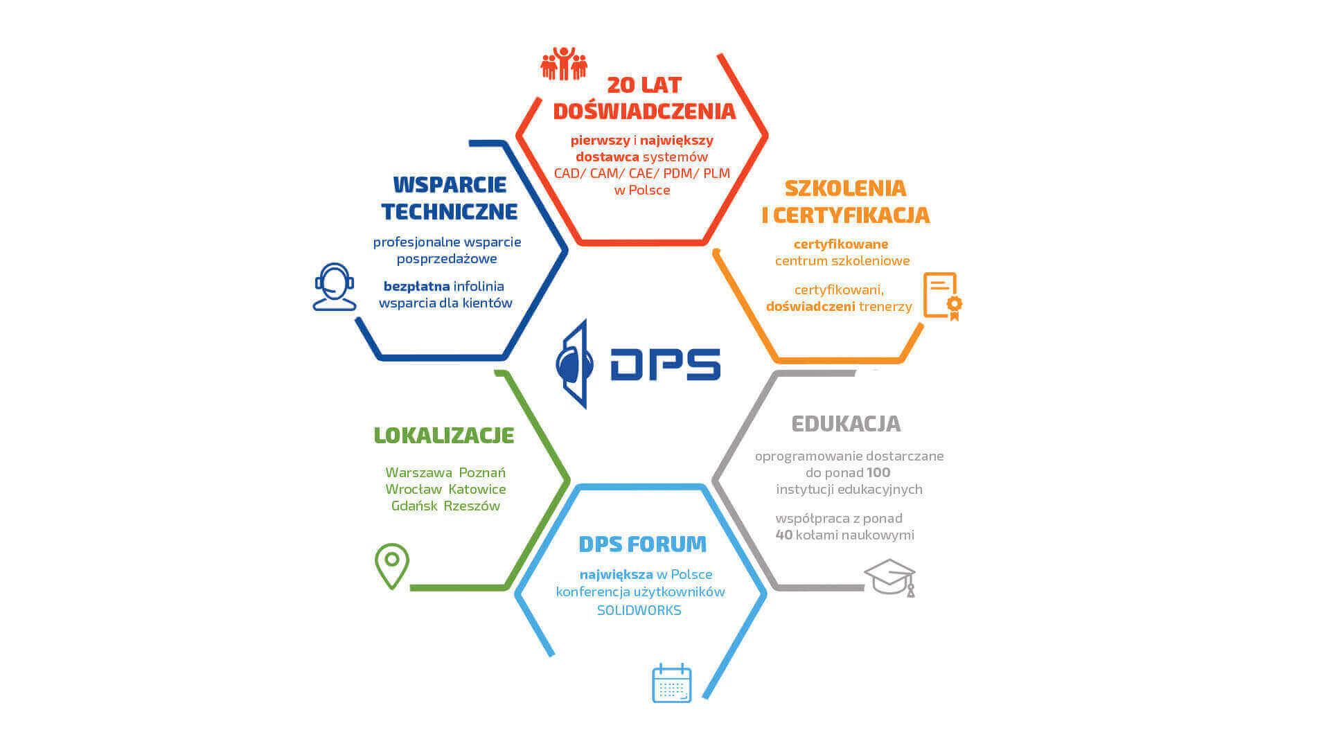 DPS Software o nas