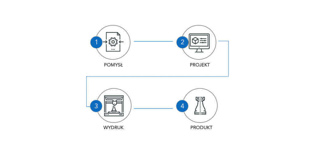 Schemat Pomysł Projekt Wydruk Produkt