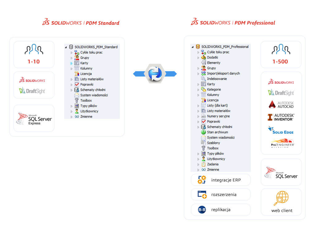 porównanie SOLIDWORKS PDM standard i professional
