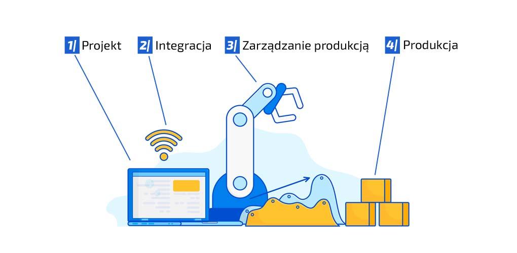 Wirtualne środowisko produkcyjne - w stronę przemysłu 4.0