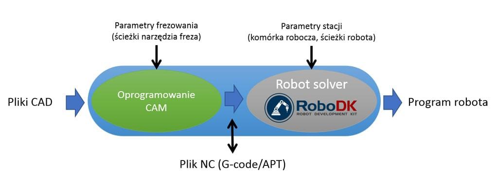Oprogramowanie RoboDK integracja z CAD