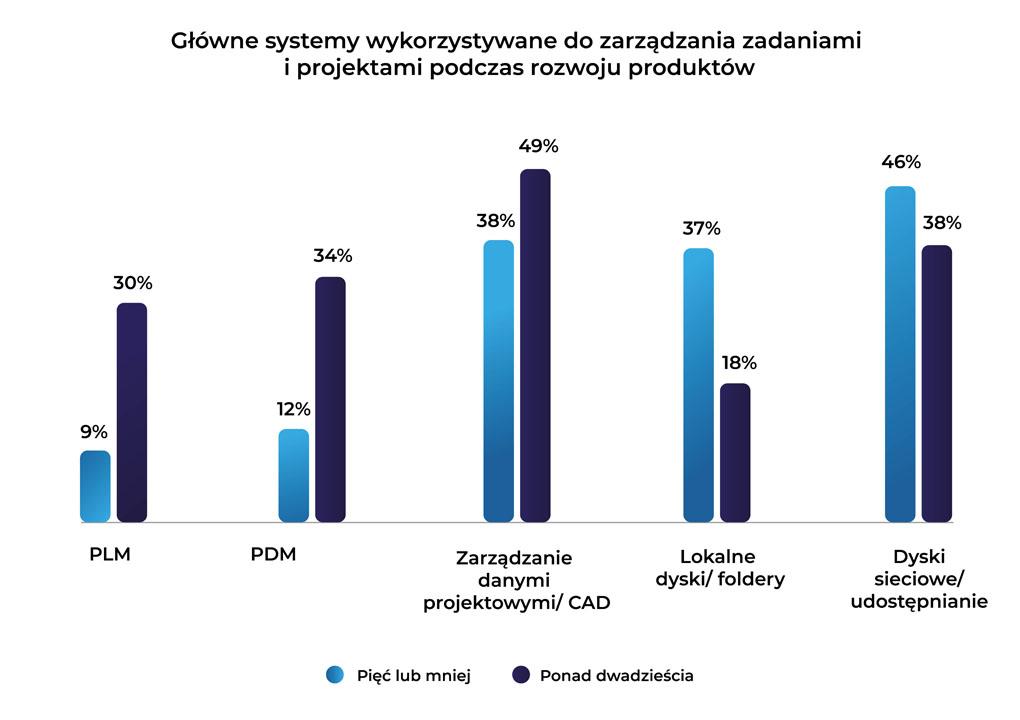 Zarządzanie danymi CAD - Małych firmom brakuje narzędzi do zarządzania danymi CAD