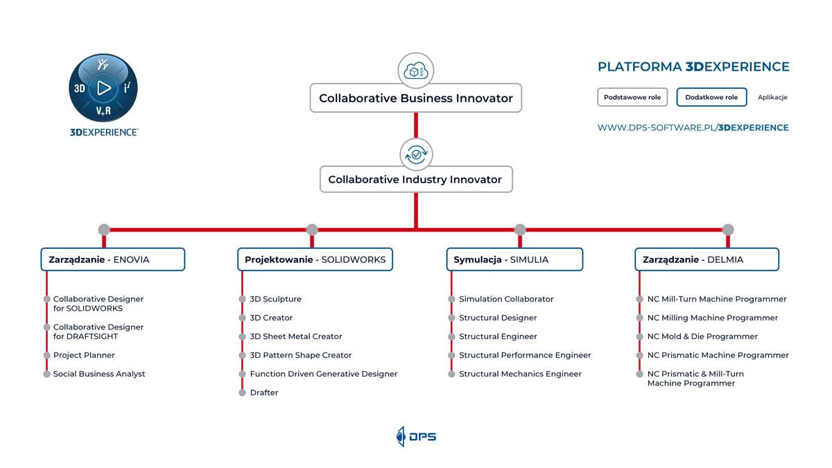 Role Platforma 3DExperience - dps software